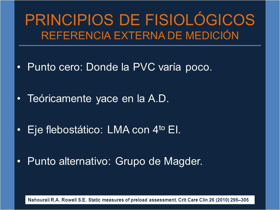 PRINCIPIOS DE FISIOLÓGICOS REFERENCIA EXTERNA DE MEDICIÓN Punto cero: Donde la PVC varía poco. Teóricamente yace en la A.D. Eje flebostático: LMA con