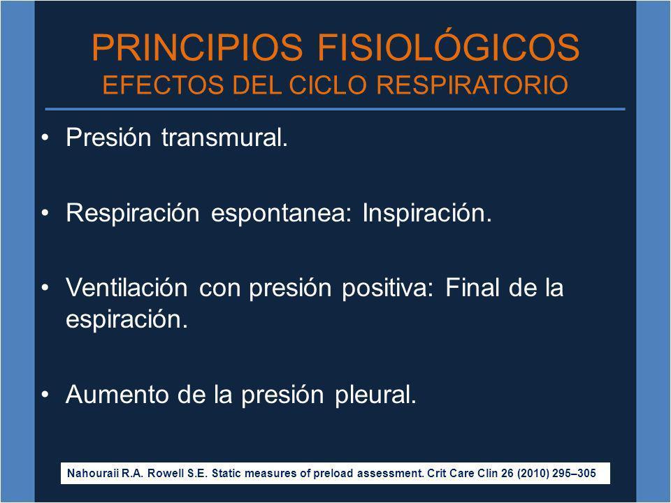 PRINCIPIOS FISIOLÓGICOS EFECTOS DEL CICLO RESPIRATORIO Presión transmural. Respiración espontanea: Inspiración. Ventilación con presión positiva: Fina