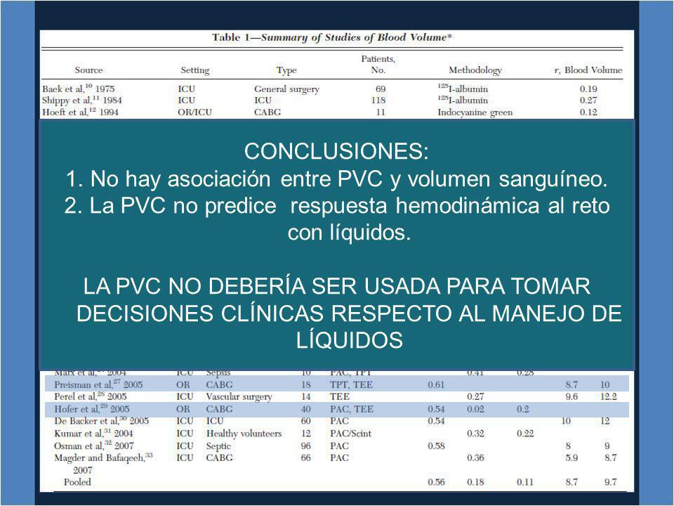 CONCLUSIONES: 1.No hay asociación entre PVC y volumen sanguíneo. 2.La PVC no predice respuesta hemodinámica al reto con líquidos. LA PVC NO DEBERÍA SE