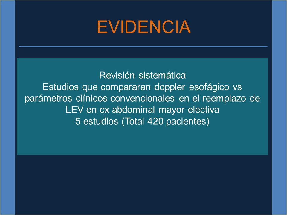 EVIDENCIA Revisión sistemática Estudios que compararan doppler esofágico vs parámetros clínicos convencionales en el reemplazo de LEV en cx abdominal