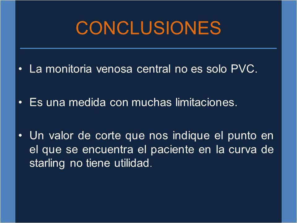 CONCLUSIONES La monitoria venosa central no es solo PVC. Es una medida con muchas limitaciones. Un valor de corte que nos indique el punto en el que s