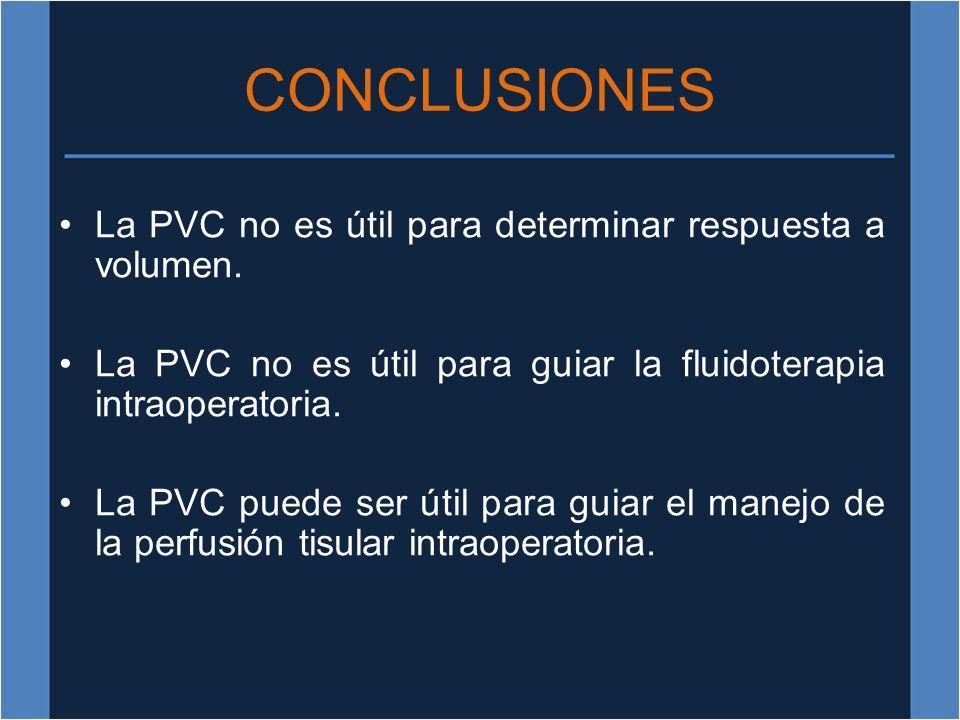 CONCLUSIONES La PVC no es útil para determinar respuesta a volumen. La PVC no es útil para guiar la fluidoterapia intraoperatoria. La PVC puede ser út