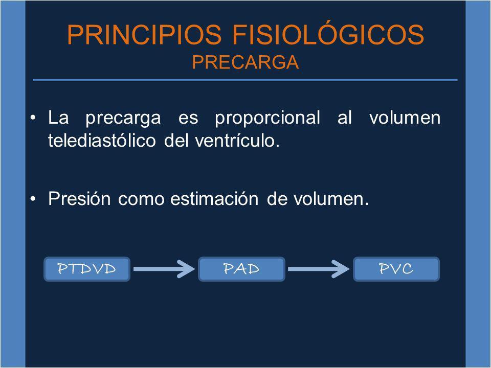 PRINCIPIOS FISIOLÓGICOS PRECARGA La precarga es proporcional al volumen telediastólico del ventrículo. Presión como estimación de volumen. PTDVDPADPVC