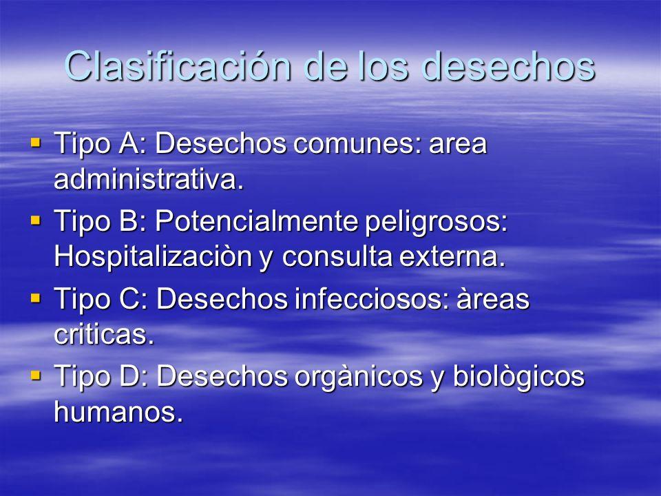 Clasificación de los desechos Tipo A: Desechos comunes: area administrativa. Tipo B: Potencialmente peligrosos: Hospitalizaciòn y consulta externa. Ti