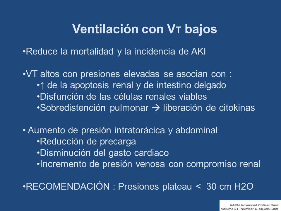 Ventilación con V T bajos Reduce la mortalidad y la incidencia de AKI VT altos con presiones elevadas se asocian con : de la apoptosis renal y de inte