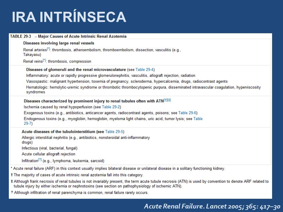 IRA INTRÍNSECA Acute Renal Failure. Lancet 2005; 365: 417–30