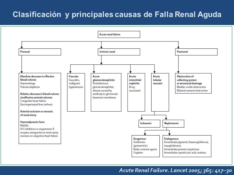Acute Renal Failure. Lancet 2005; 365: 417–30 Clasificación y principales causas de Falla Renal Aguda