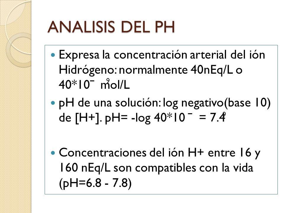 ANALISIS DEL PH Expresa la concentración arterial del ión Hidrógeno: normalmente 40nEq/L o 40*10ˉ mol/L pH de una solución: log negativo(base 10) de [