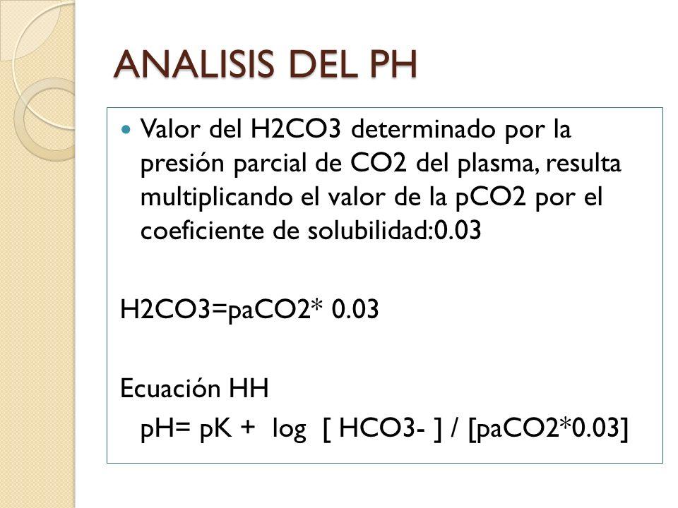 ANALISIS DEL PH Valor del H2CO3 determinado por la presión parcial de CO2 del plasma, resulta multiplicando el valor de la pCO2 por el coeficiente de