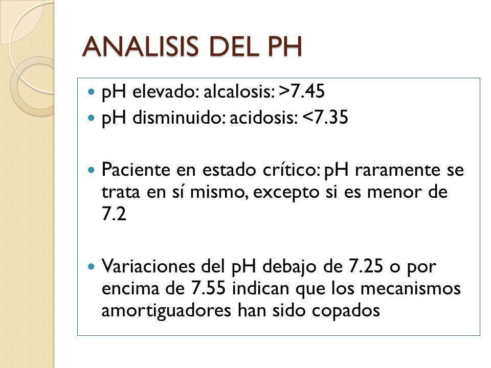 ANALISIS DEL PH pH elevado: alcalosis: >7.45 pH disminuido: acidosis: <7.35 Paciente en estado crítico: pH raramente se trata en sí mismo, excepto si