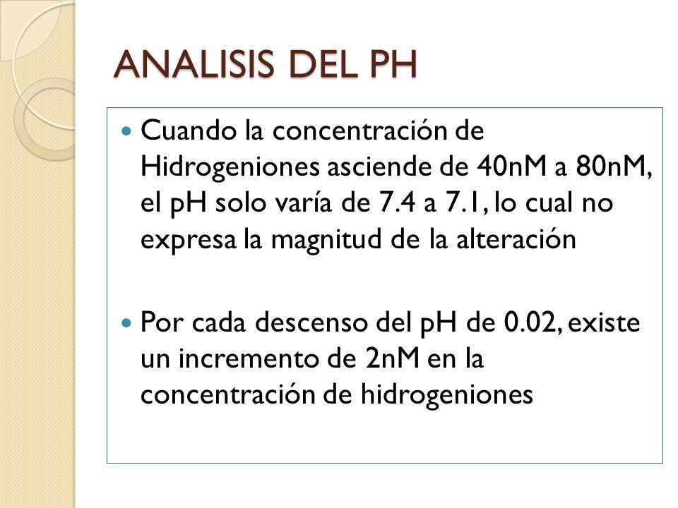 ANALISIS DEL PH Cuando la concentración de Hidrogeniones asciende de 40nM a 80nM, el pH solo varía de 7.4 a 7.1, lo cual no expresa la magnitud de la