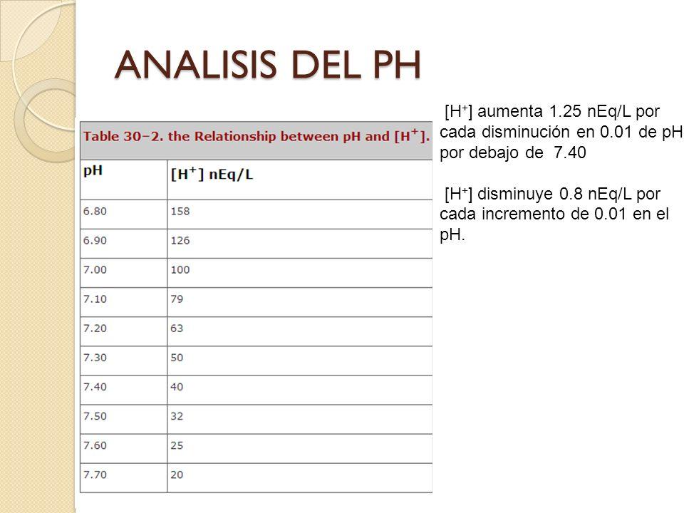 [H + ] aumenta 1.25 nEq/L por cada disminución en 0.01 de pH por debajo de 7.40 [H + ] disminuye 0.8 nEq/L por cada incremento de 0.01 en el pH. ANALI