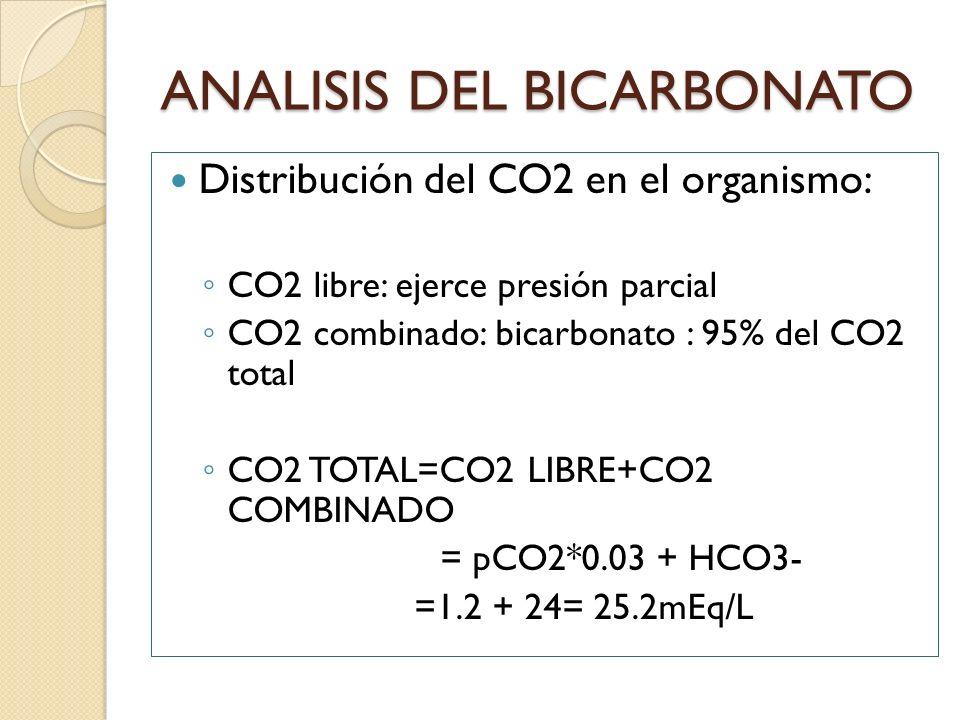 ANALISIS DEL BICARBONATO Distribución del CO2 en el organismo: CO2 libre: ejerce presión parcial CO2 combinado: bicarbonato : 95% del CO2 total CO2 TO
