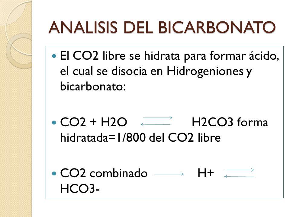ANALISIS DEL BICARBONATO El CO2 libre se hidrata para formar ácido, el cual se disocia en Hidrogeniones y bicarbonato: CO2 + H2O H2CO3 forma hidratada