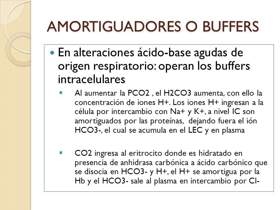AMORTIGUADORES O BUFFERS En alteraciones ácido-base agudas de origen respiratorio: operan los buffers intracelulares Al aumentar la PCO2, el H2CO3 aum