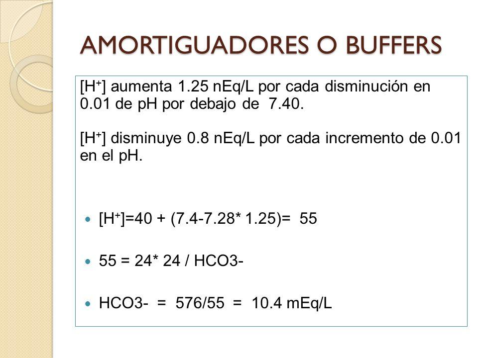 [H + ] aumenta 1.25 nEq/L por cada disminución en 0.01 de pH por debajo de 7.40. [H + ] disminuye 0.8 nEq/L por cada incremento de 0.01 en el pH. [H +