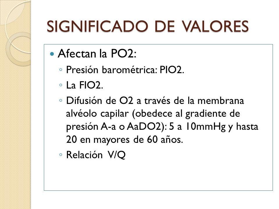 SIGNIFICADO DE VALORES Afectan la PO2: Presión barométrica: PIO2. La FIO2. Difusión de O2 a través de la membrana alvéolo capilar (obedece al gradient