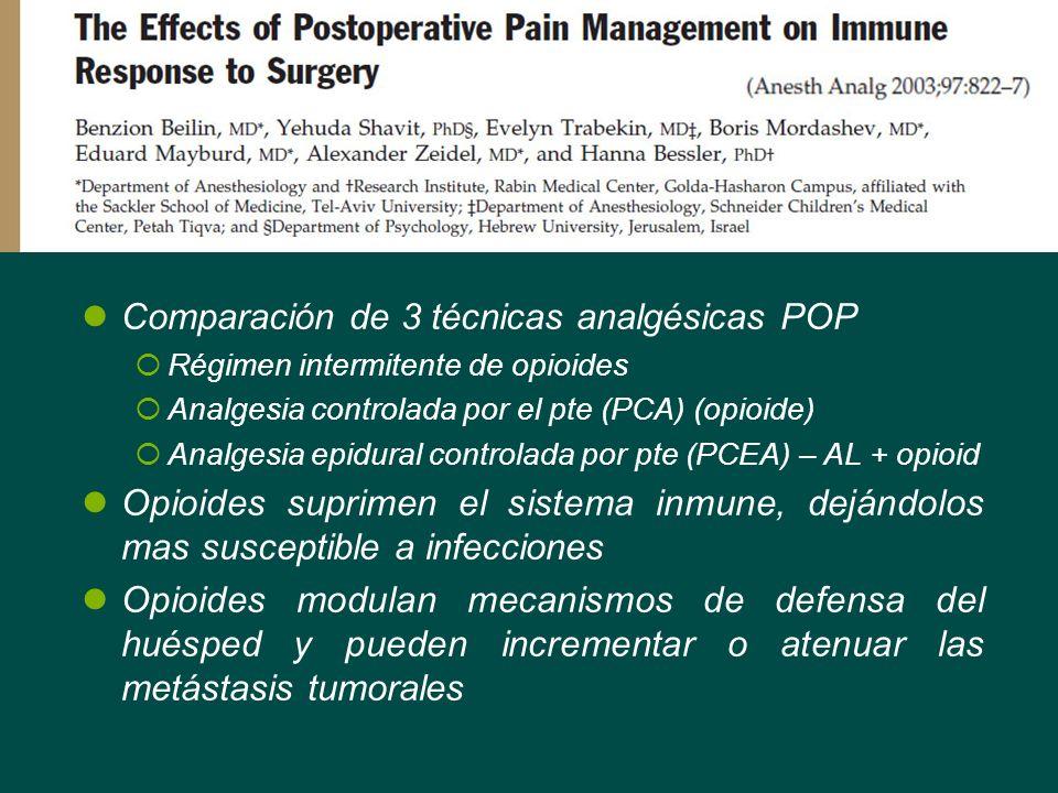 Comparación de 3 técnicas analgésicas POP Régimen intermitente de opioides Analgesia controlada por el pte (PCA) (opioide) Analgesia epidural controla