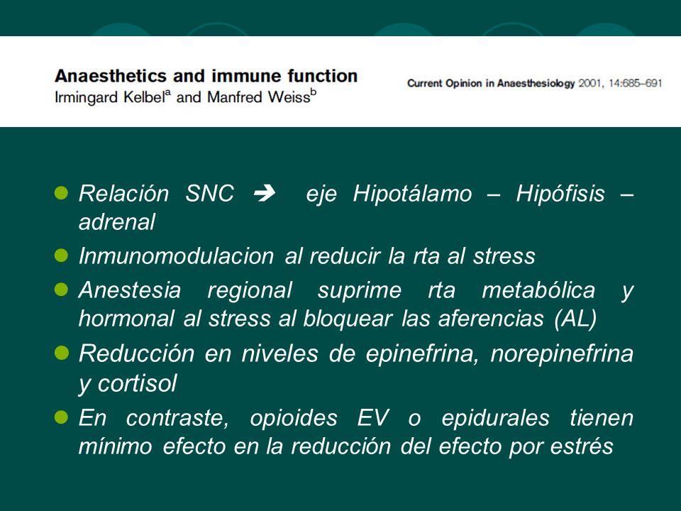Relación SNC eje Hipotálamo – Hipófisis – adrenal Inmunomodulacion al reducir la rta al stress Anestesia regional suprime rta metabólica y hormonal al