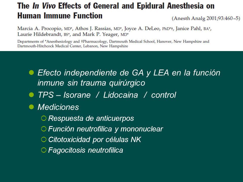 Efecto independiente de GA y LEA en la función inmune sin trauma quirúrgico TPS – Isorane / Lidocaina / control Mediciones Respuesta de anticuerpos Fu
