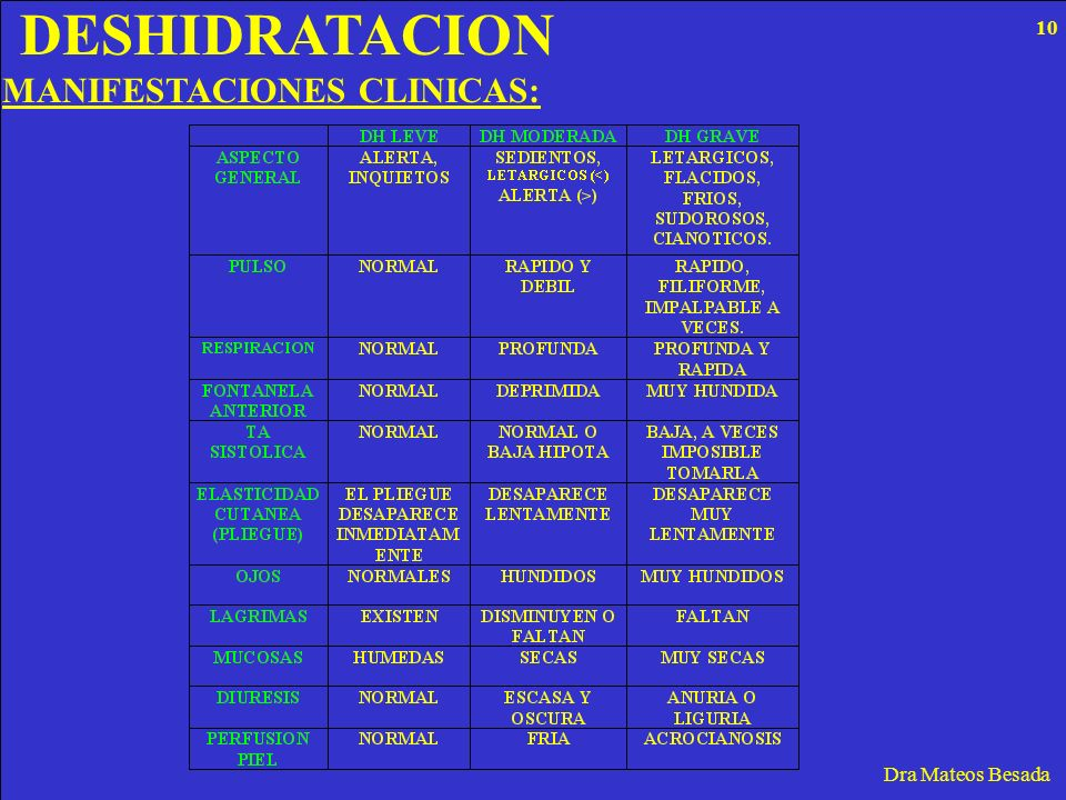 DESHIDRATACION Dra Mateos Besada MANIFESTACIONES CLINICAS: 10