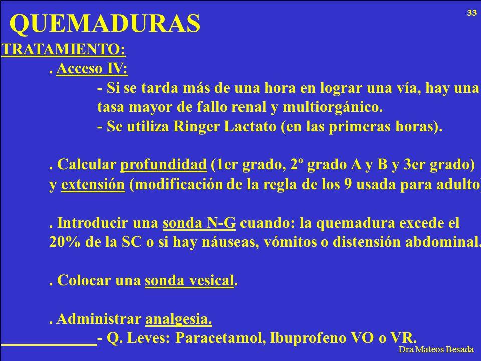 QUEMADURAS Dra Mateos Besada TRATAMIENTO:. Acceso IV: - Si se tarda más de una hora en lograr una vía, hay una tasa mayor de fallo renal y multiorgáni