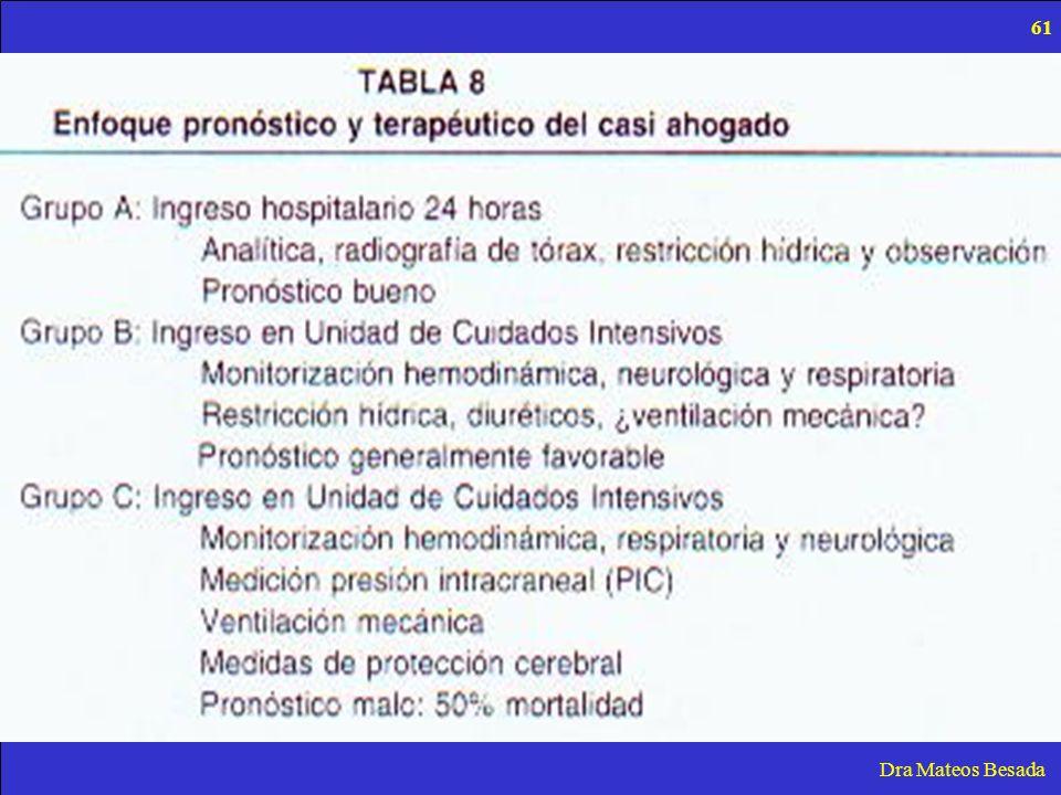 Dra Mateos Besada 61