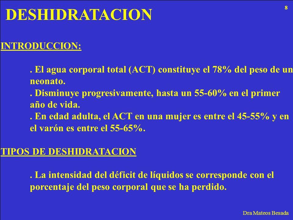 DESHIDRATACION Dra Mateos Besada INTRODUCCION:. El agua corporal total (ACT) constituye el 78% del peso de un neonato.. Disminuye progresivamente, has