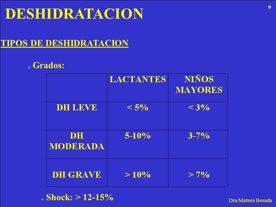 DESHIDRATACION Dra Mateos Besada TIPOS DE DESHIDRATACION. Grados:. Shock: > 12-15% 9
