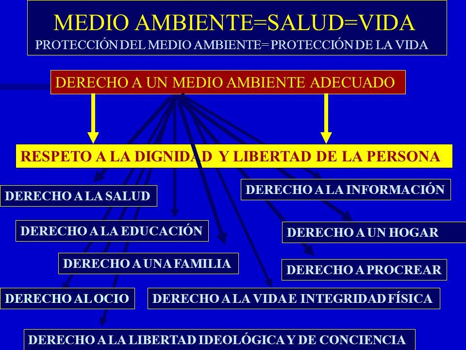 MEDIO AMBIENTE=SALUD=VIDA PROTECCIÓN DEL MEDIO AMBIENTE= PROTECCIÓN DE LA VIDA DERECHO A UN MEDIO AMBIENTE ADECUADO DERECHO A LA EDUCACIÓN DERECHO A L