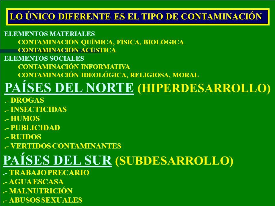 ELEMENTOS MATERIALES CONTAMINACIÓN QUÍMICA, FÍSICA, BIOLÓGICA CONTAMINACIÓN ACÚSTICA ELEMENTOS SOCIALES CONTAMINACIÓN INFORMATIVA CONTAMINACIÓN IDEOLÓ