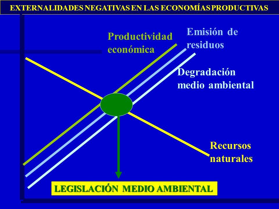 Recursos naturales Productividad económica Emisión de residuos EXTERNALIDADES NEGATIVAS EN LAS ECONOMÍAS PRODUCTIVAS Degradación medio ambiental LEGIS