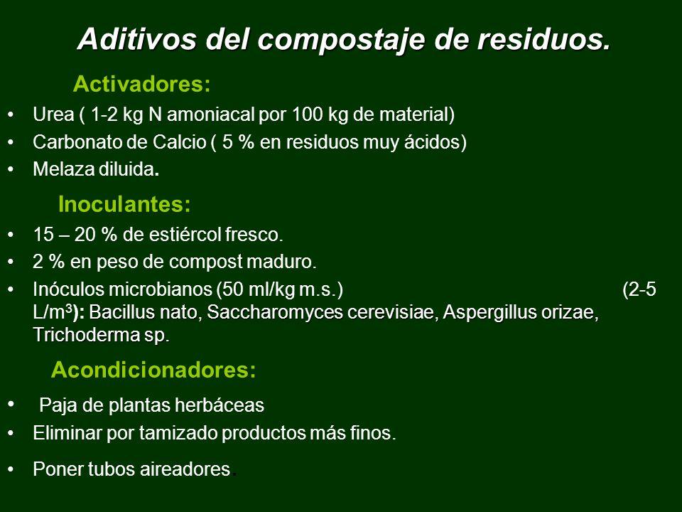 Aditivos del compostaje de residuos. Activadores: Urea ( 1-2 kg N amoniacal por 100 kg de material) Carbonato de Calcio ( 5 % en residuos muy ácidos)