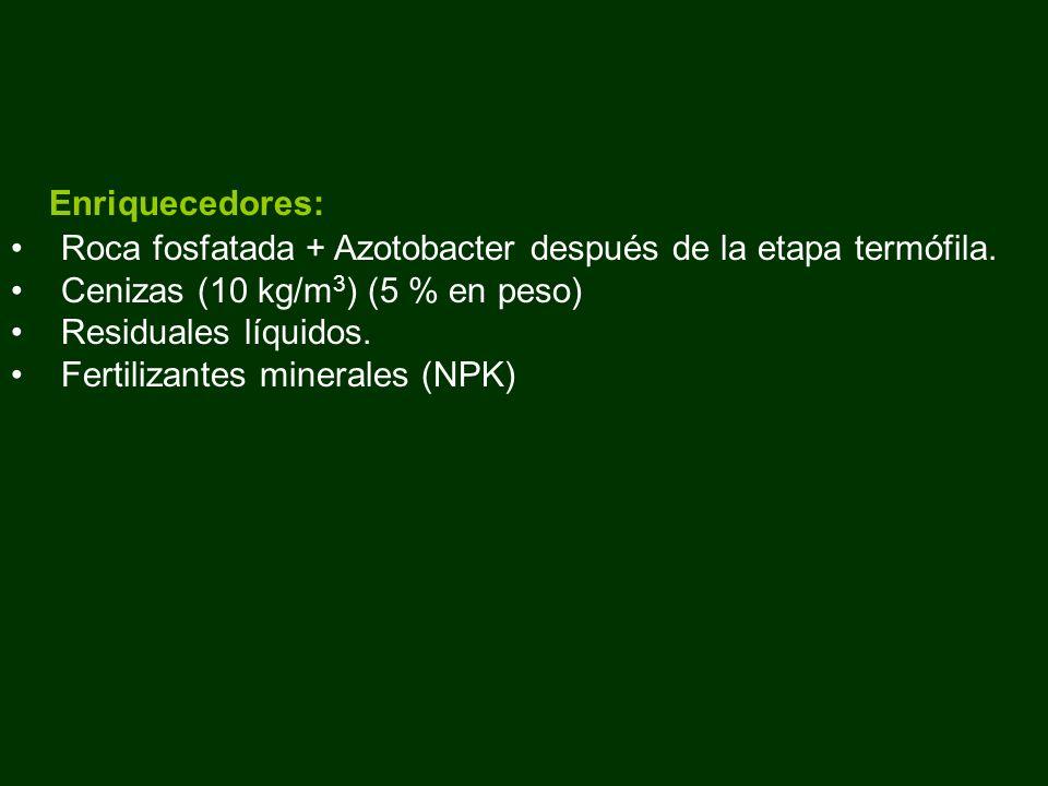 Enriquecedores: Roca fosfatada + Azotobacter después de la etapa termófila. Cenizas (10 kg/m 3 ) (5 % en peso) Residuales líquidos. Fertilizantes mine
