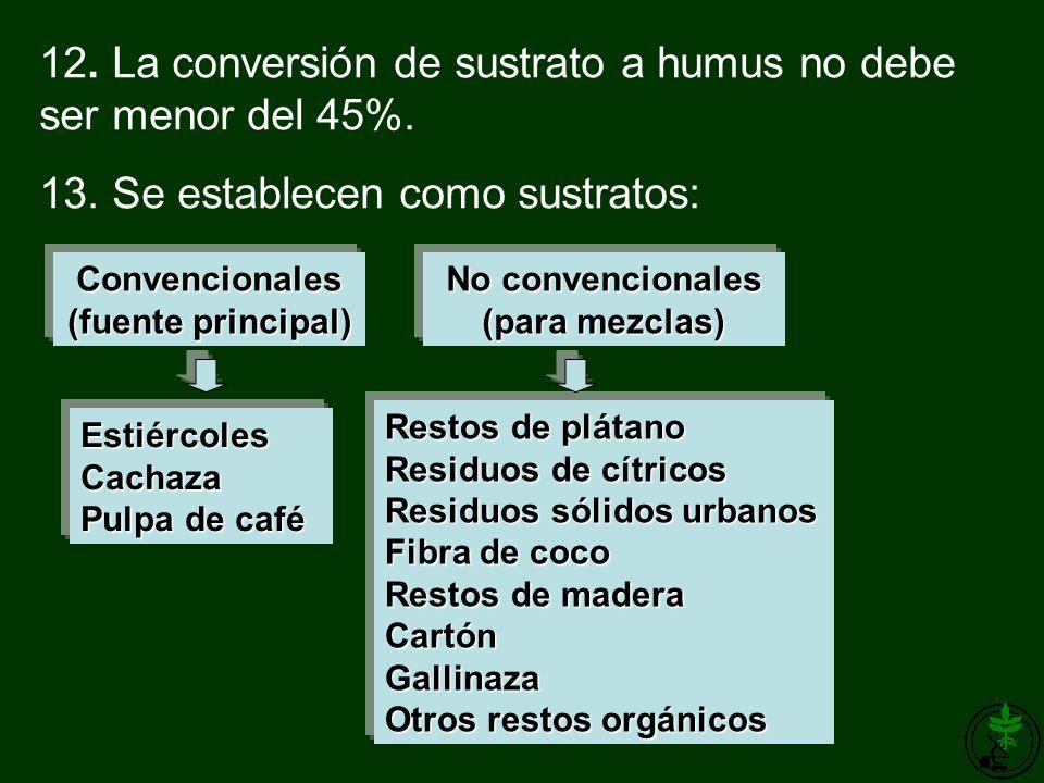 12. La conversión de sustrato a humus no debe ser menor del 45%. 13. Se establecen como sustratos: Restos de plátano Residuos de cítricos Residuos sól