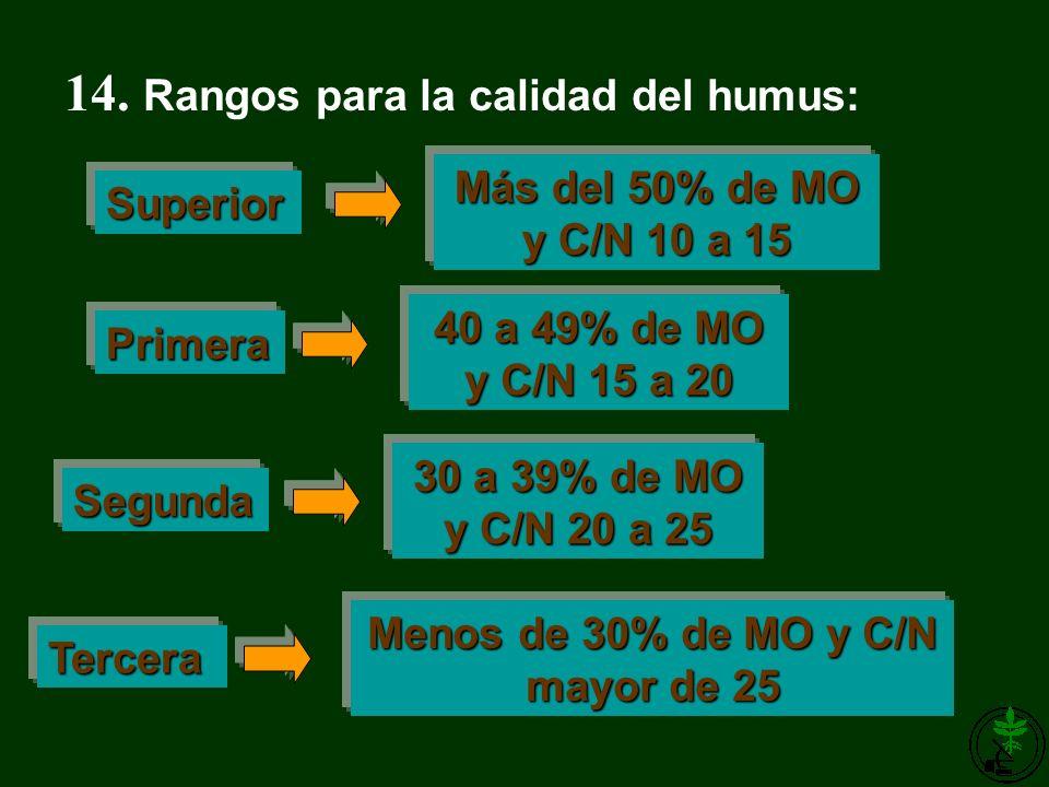 14. Rangos para la calidad del humus: Menos de 30% de MO y C/N mayor de 25 Superior Primera Segunda Tercera Más del 50% de MO y C/N 10 a 15 40 a 49% d