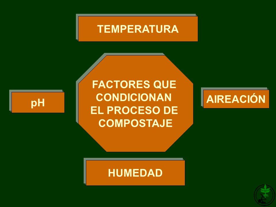 TEMPERATURA AIREACIÓN pH HUMEDAD FACTORES QUE CONDICIONAN EL PROCESO DE COMPOSTAJE