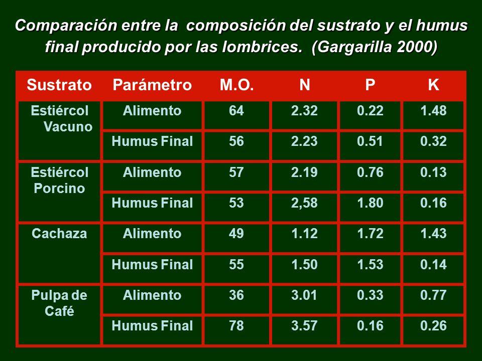 Comparación entre la composición del sustrato y el humus final producido por las lombrices. (Gargarilla 2000) SustratoParámetroM.O.NPK Estiércol Vacun