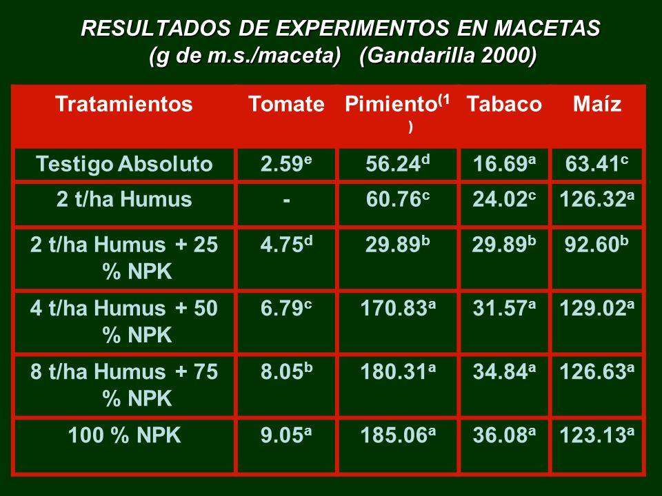 RESULTADOS DE EXPERIMENTOS EN MACETAS (g de m.s./maceta) (Gandarilla 2000) TratamientosTomatePimiento (1 ) TabacoMaíz Testigo Absoluto2.59 e 56.24 d 1