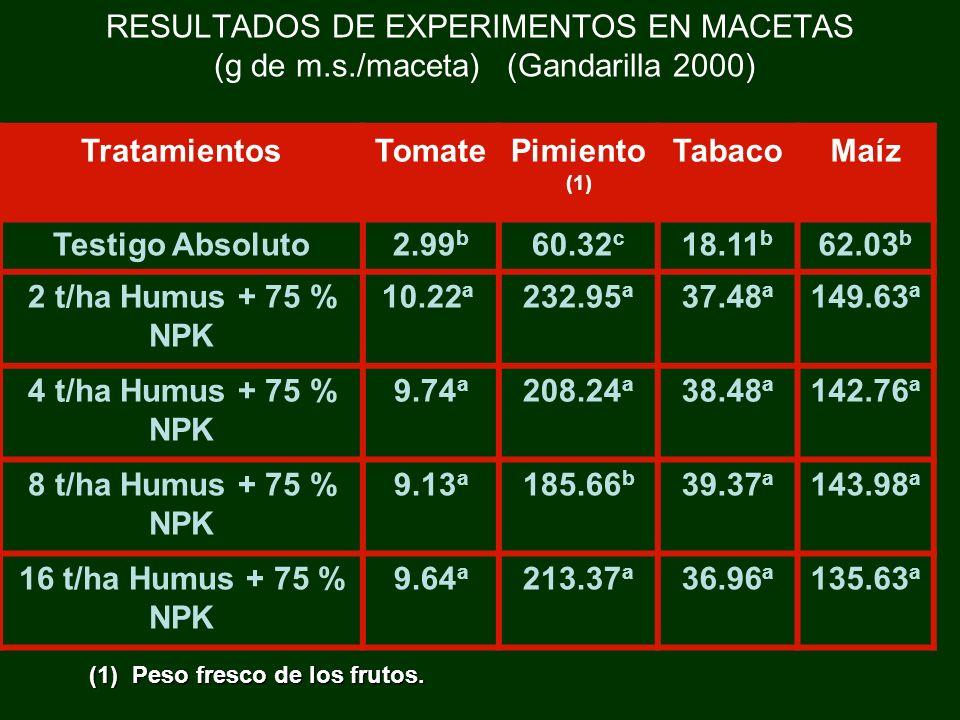 RESULTADOS DE EXPERIMENTOS EN MACETAS (g de m.s./maceta) (Gandarilla 2000) TratamientosTomatePimiento (1) TabacoMaíz Testigo Absoluto2.99 b 60.32 c 18
