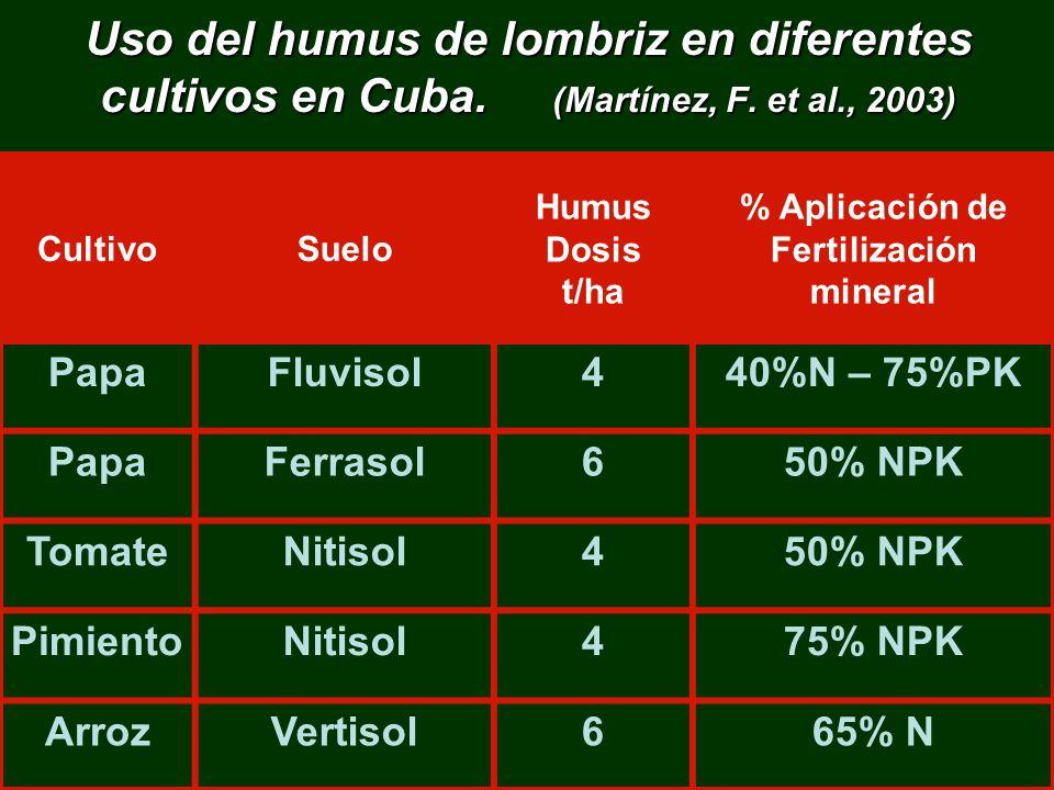 Uso del humus de lombriz en diferentes cultivos en Cuba. (Martínez, F. et al., 2003) CultivoSuelo Humus Dosis t/ha % Aplicación de Fertilización miner