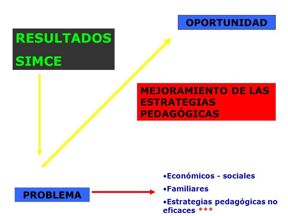 PROBLEMA OPORTUNIDAD MEJORAMIENTO DE LAS ESTRATEGIAS PEDAGÓGICAS Económicos - sociales Familiares Estrategias pedagógicas no eficaces *** RESULTADOS S