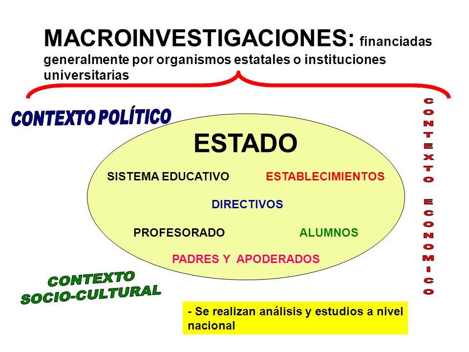 ESTADO SISTEMA EDUCATIVO ESTABLECIMIENTOS DIRECTIVOS PROFESORADO ALUMNOS PADRES Y APODERADOS MACROINVESTIGACIONES: financiadas generalmente por organi
