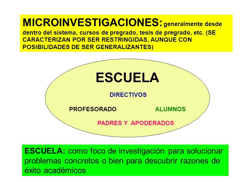 MICROINVESTIGACIONES: generalmente desde dentro del sistema, cursos de pregrado, tesis de pregrado, etc. (SE CARACTERIZAN POR SER RESTRINGIDAS, AUNQUE