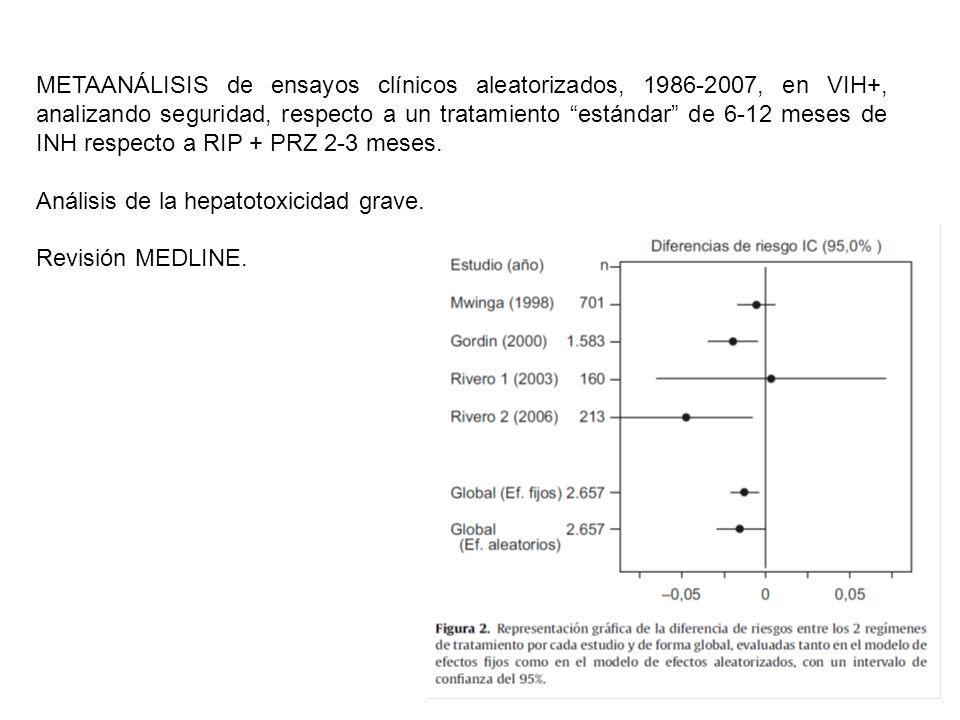 METAANÁLISIS de ensayos clínicos aleatorizados, 1986-2007, en VIH+, analizando seguridad, respecto a un tratamiento estándar de 6-12 meses de INH resp