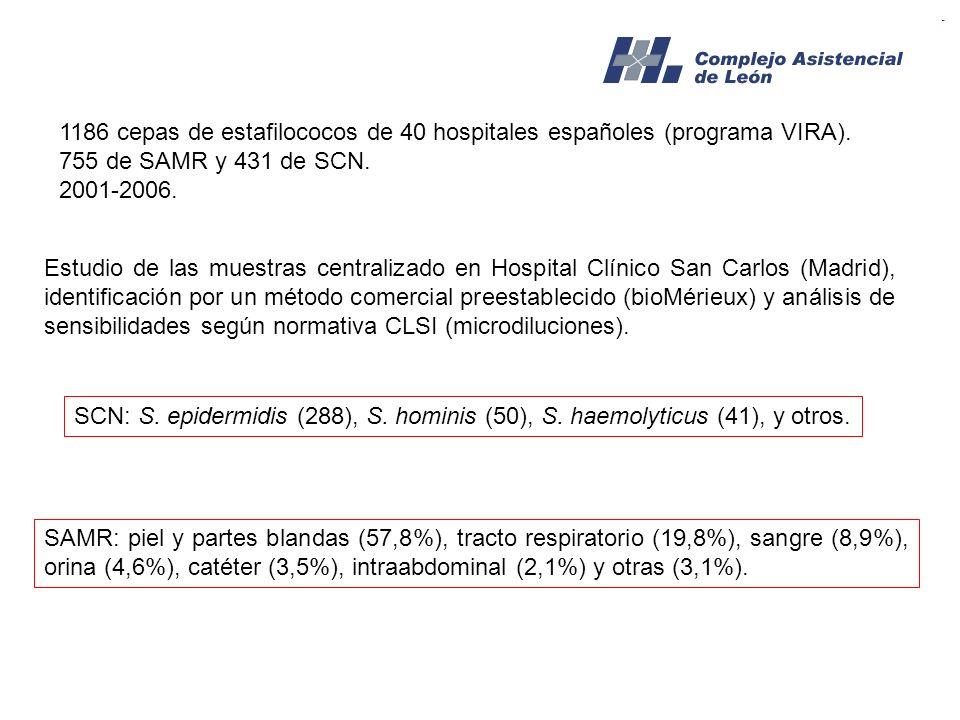 1186 cepas de estafilococos de 40 hospitales españoles (programa VIRA). 755 de SAMR y 431 de SCN. 2001-2006. Estudio de las muestras centralizado en H