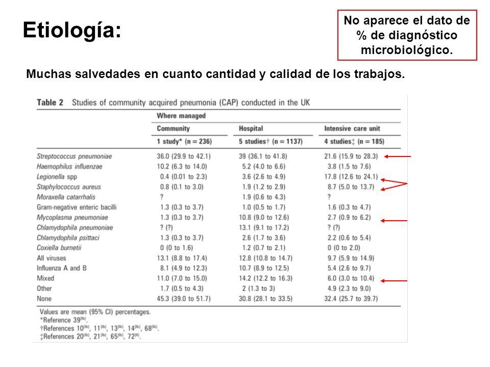 Etiología: No aparece el dato de % de diagnóstico microbiológico.