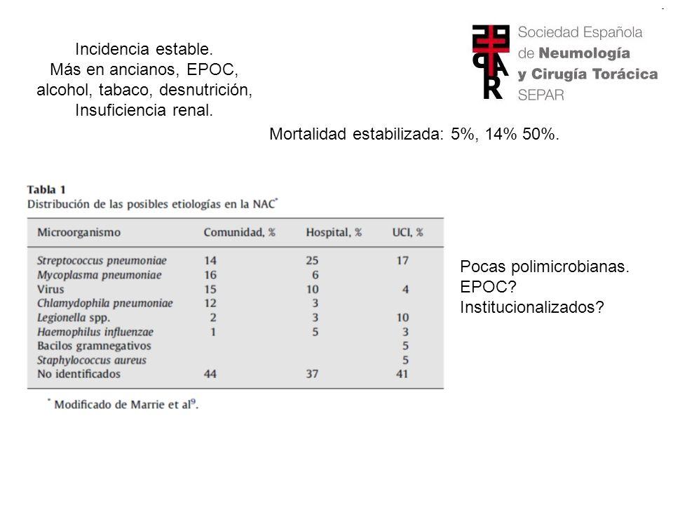 Incidencia estable.Más en ancianos, EPOC, alcohol, tabaco, desnutrición, Insuficiencia renal.