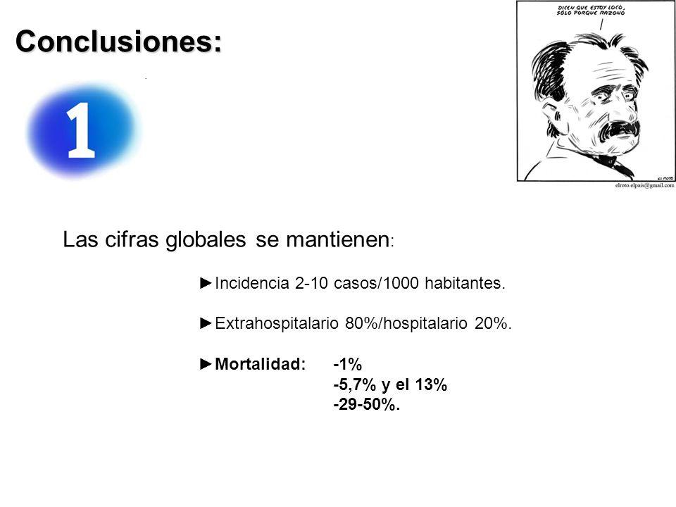 Conclusiones: Las cifras globales se mantienen : Incidencia 2-10 casos/1000 habitantes.