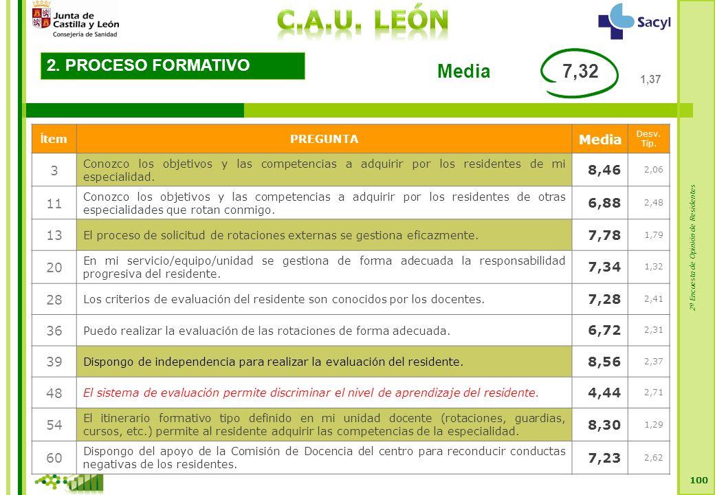2ª Encuesta de Opinión de Residentes 100 2. PROCESO FORMATIVO Í temPREGUNTA Media Desv.